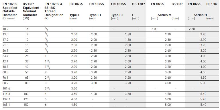 thickness of EN10255 steel pipe